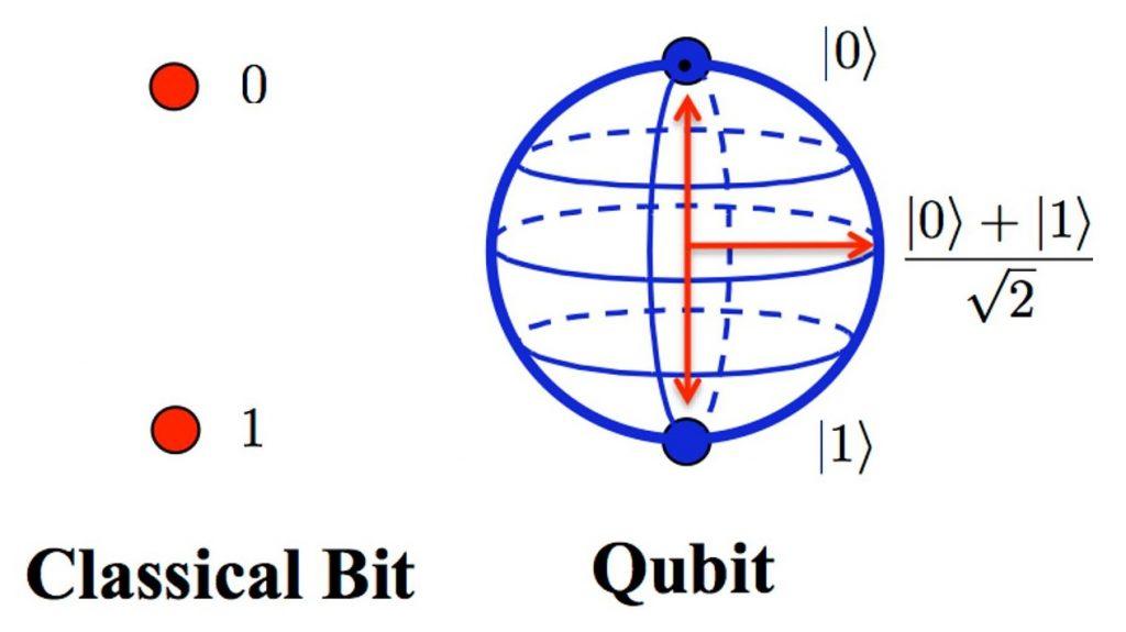 Classical Vs Quantum Bit