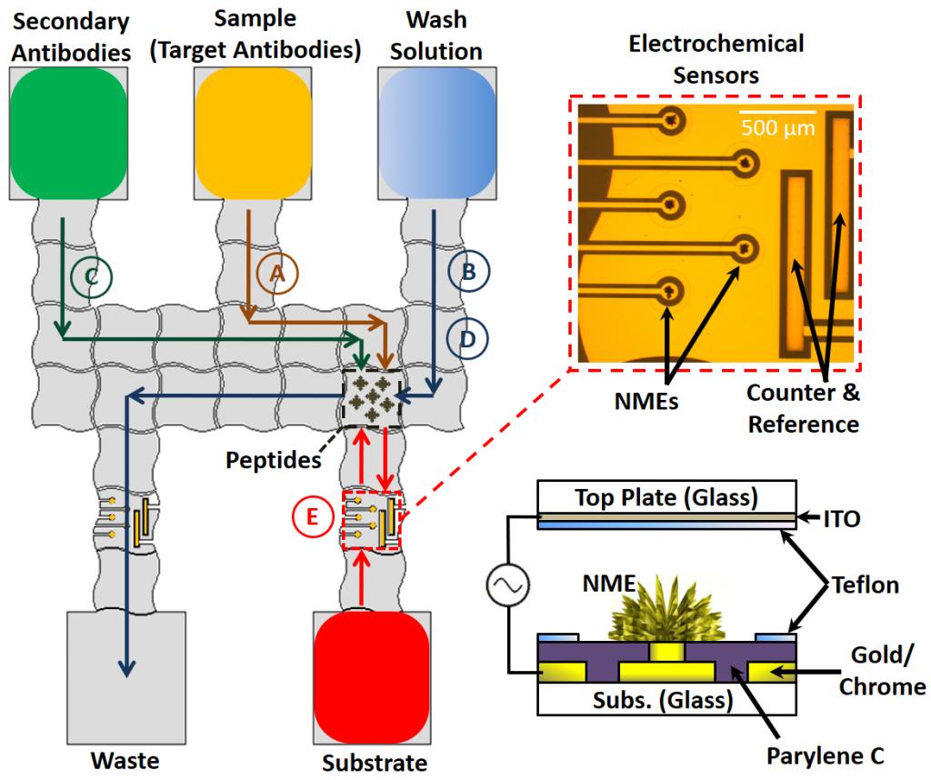 DMF Chip Gen2 Schematic