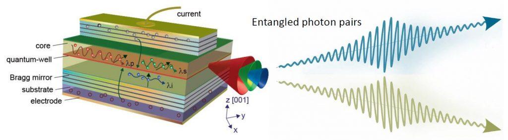 Photon Pair Device