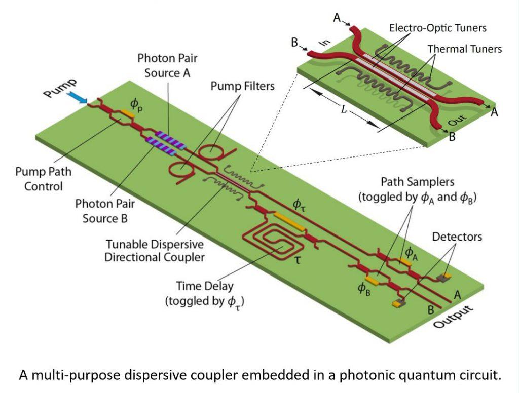 RM DispersiveCouplers Part1