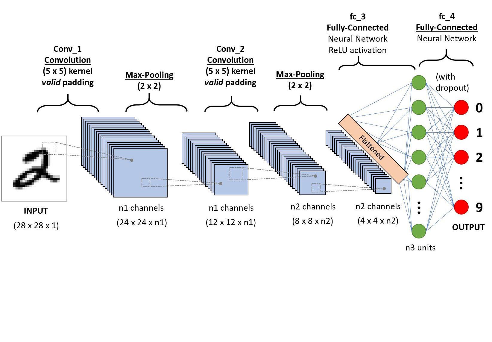 Building Neural Networks in TensorFlow